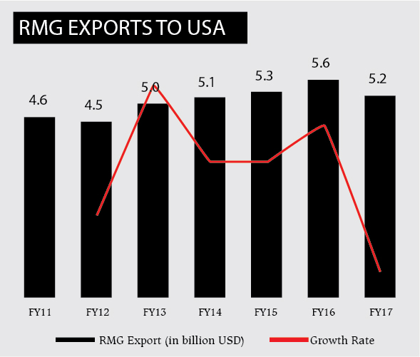 rmg exports Rmg exports data can be used for competitive analysis like export prices, quantity, pricing, market trends, price trends, duty optimization etc few sample shipment records for rmg exports data from india is listed below contact on 0120-4517800 for free sample & pricing of detailed report.
